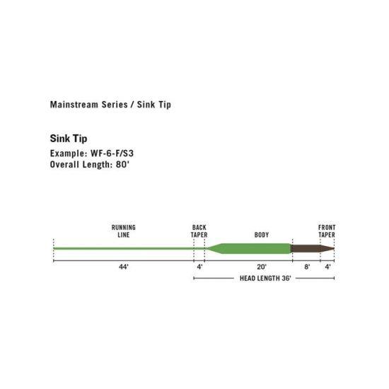 Mainstream Sink Tip / Fast 3
